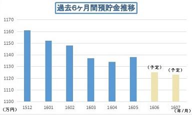 201605預貯金推移01