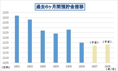 201606預貯金推移01