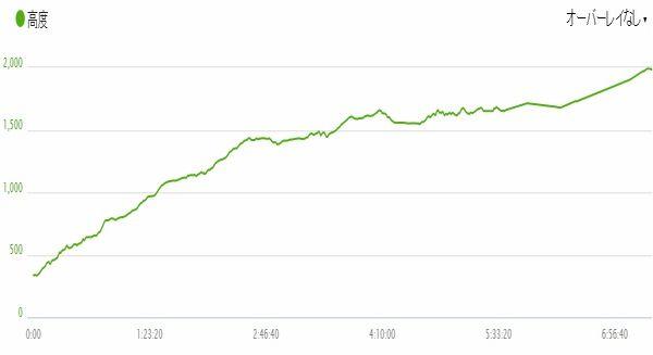 奥多摩駅→雲取山(高度)