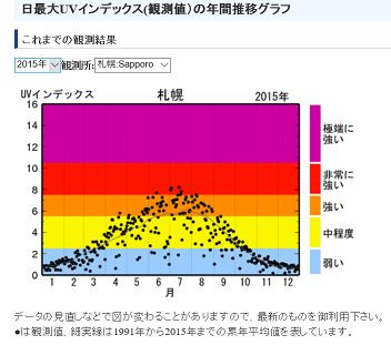 20160410札幌の紫外線