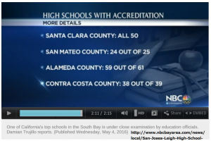 High school with accreditation