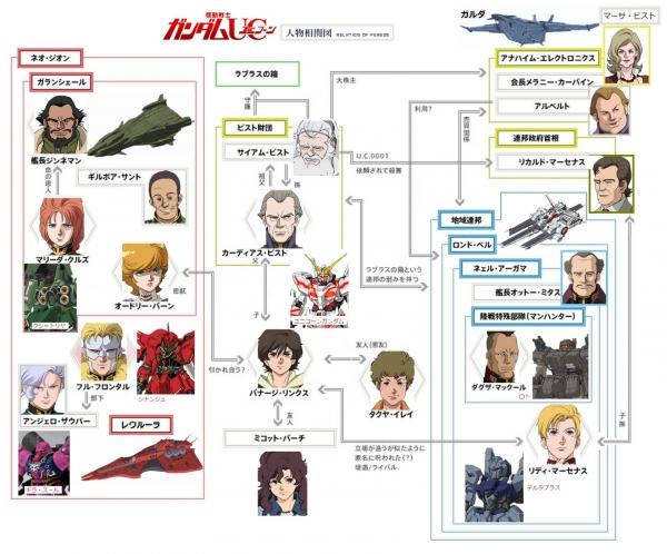 【機動戦士ガンダムUC RE:0096】人物組織相関図と組織勢力関係図