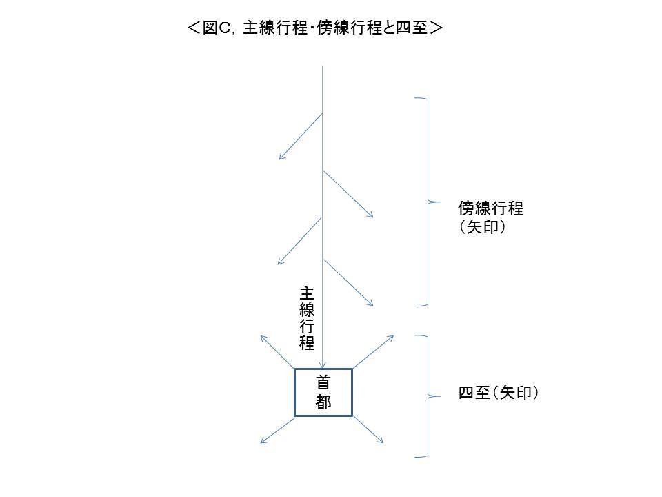 中国史書道程ルール