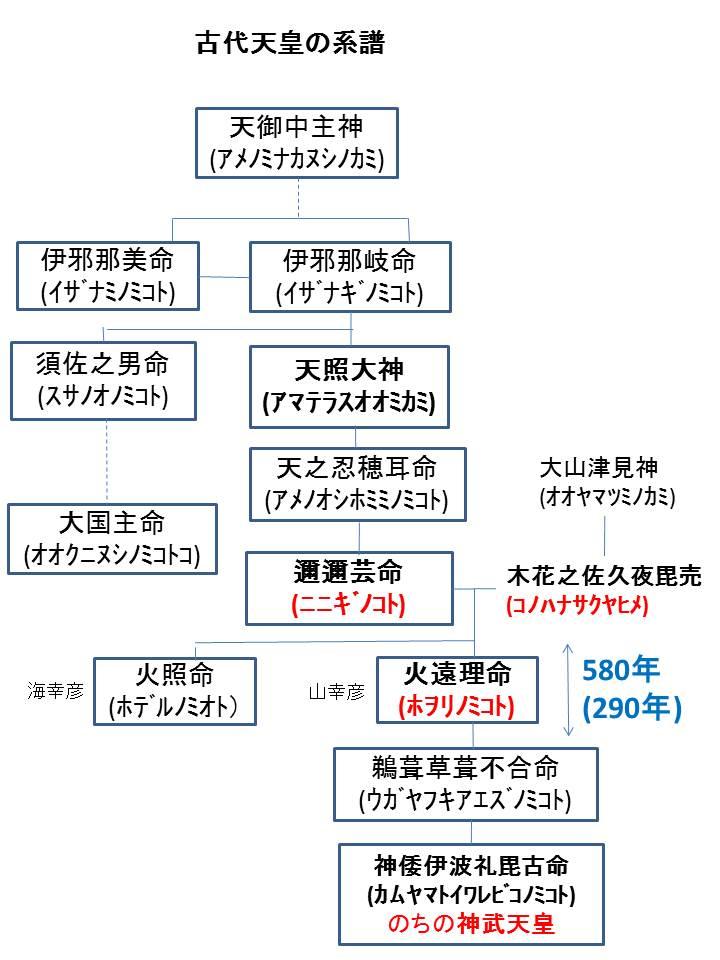 ニニギ、ホヲリ、コノハナ、神武