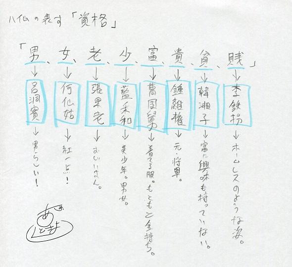 八仙過海 ラフ (9) ブログ用