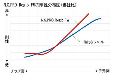 Regio FW