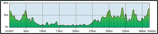 掛川新茶マラソン高低差図