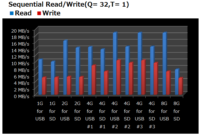 Sequential Read-Write-1