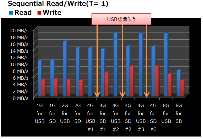 Sequential Read-Write-2