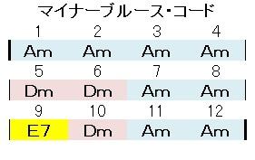 マイナーブルースコード(基本形
