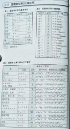 16-4トラ技国際単位