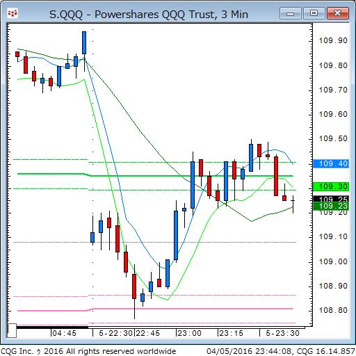 160405_094413_CQG_Classic_Chart_S_QQQ_-_Powershares_QQQ_Trust_3_Min.png