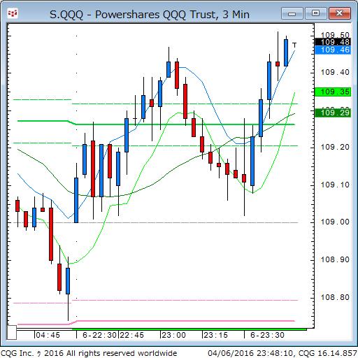 160406_094816_CQG_Classic_Chart_S_QQQ_-_Powershares_QQQ_Trust_3_Min.png