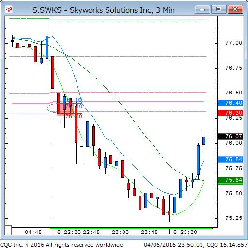 160406_095007_CQG_Classic_Chart_S_SWKS_-_Skyworks_Solutions_Inc_3_Min.png