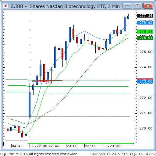 160406_095121_CQG_Classic_Chart_S_IBB_-_iShares_Nasdaq_Biotechnology_ETF_3_Min.png
