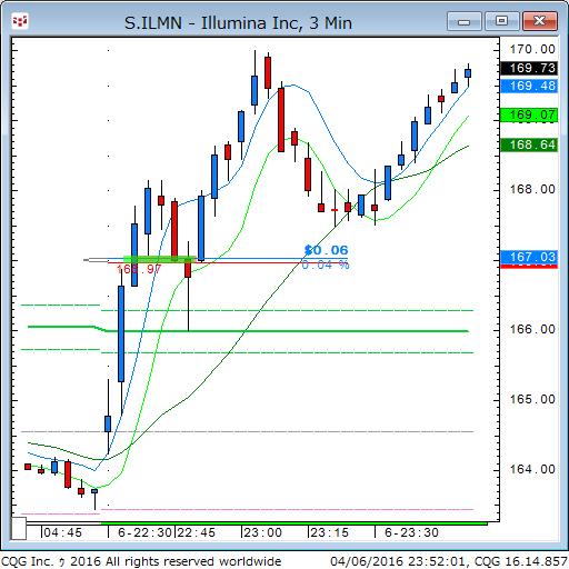 160406_095207_CQG_Classic_Chart_S_ILMN_-_Illumina_Inc_3_Min.png