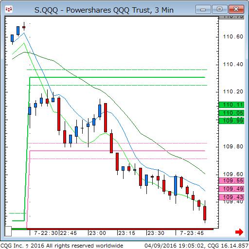 160409_050307_CQG_Classic_Chart_S_QQQ_-_Powershares_QQQ_Trust_3_Min.png