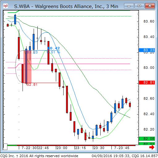 160409_050534_CQG_Classic_Chart_S_WBA_-_Walgreens_Boots_Alliance_Inc_3_Min.png