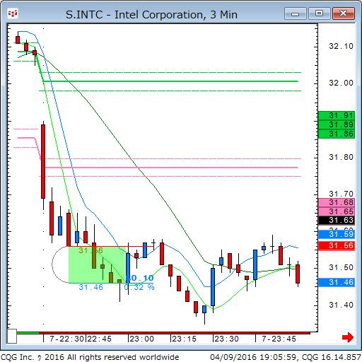 160409_050559_CQG_Classic_Chart_S_INTC_-_Intel_Corporation_3_Min.png