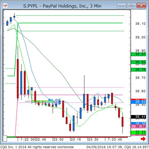 160409_050713_CQG_Classic_Chart_S_PYPL_-_PayPal_Holdings_Inc_3_Min.png