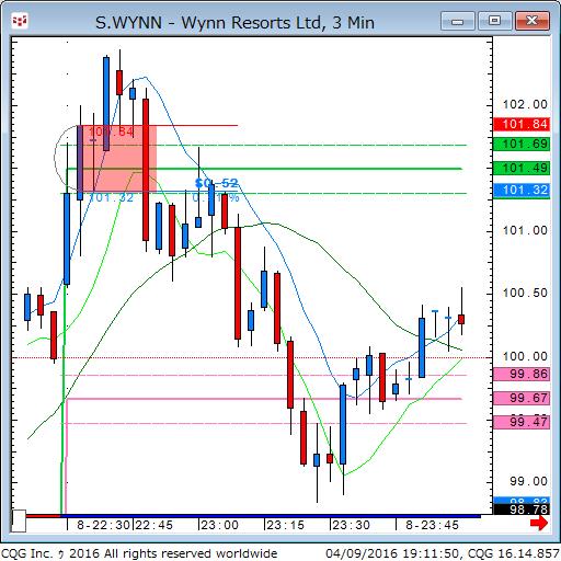 160409_051151_CQG_Classic_Chart_S_WYNN_-_Wynn_Resorts_Ltd_3_Min.png