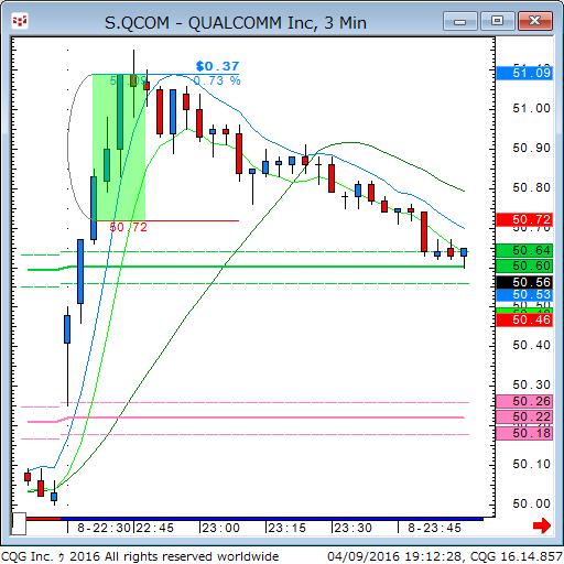 160409_051228_CQG_Classic_Chart_S_QCOM_-_QUALCOMM_Inc_3_Min.png
