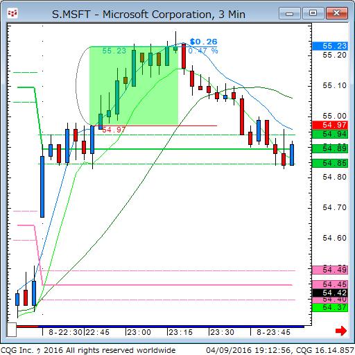 160409_051256_CQG_Classic_Chart_S_MSFT_-_Microsoft_Corporation_3_Min.png