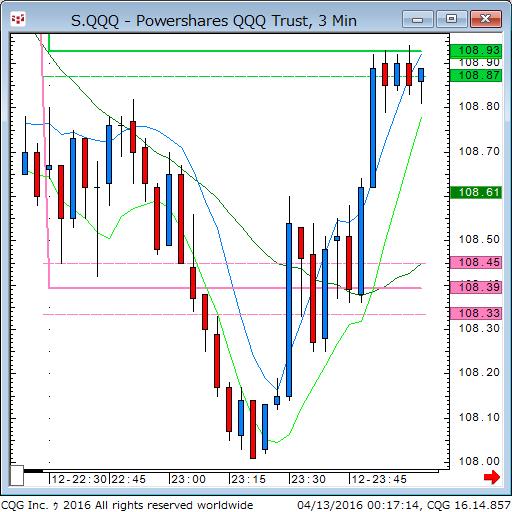 160412_101716_CQG_Classic_Chart_S_QQQ_-_Powershares_QQQ_Trust_3_Min.png