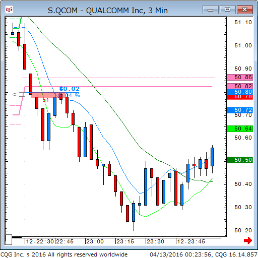 160412_102358_CQG_Classic_Chart_S_QCOM_-_QUALCOMM_Inc_3_Min.png