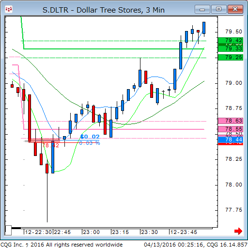 160412_102518_CQG_Classic_Chart_S_DLTR_-_Dollar_Tree_Stores_3_Min.png