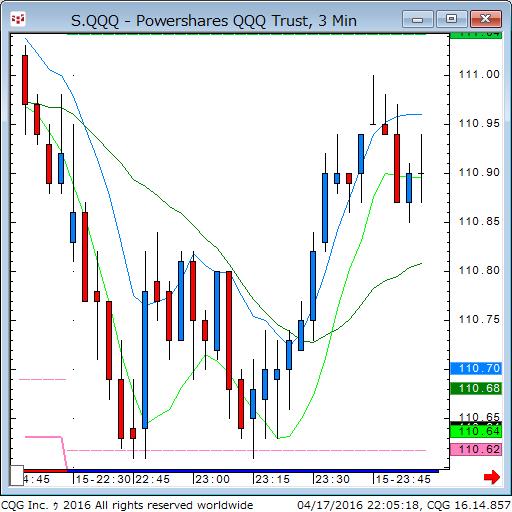 160417_080519_CQG_Classic_Chart_S_QQQ_-_Powershares_QQQ_Trust_3_Min.png