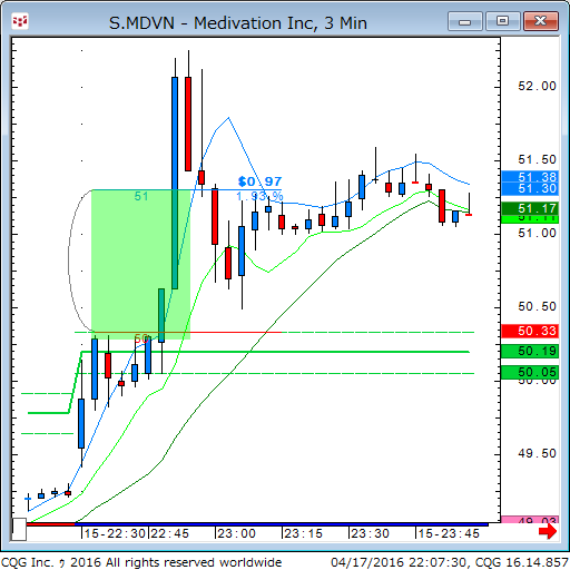 160417_080731_CQG_Classic_Chart_S_MDVN_-_Medivation_Inc_3_Min.png