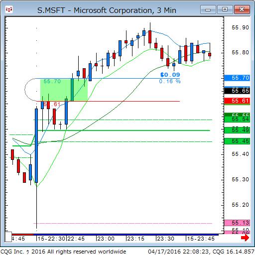 160417_080803_CQG_Classic_Chart_S_MSFT_-_Microsoft_Corporation_3_Min.png