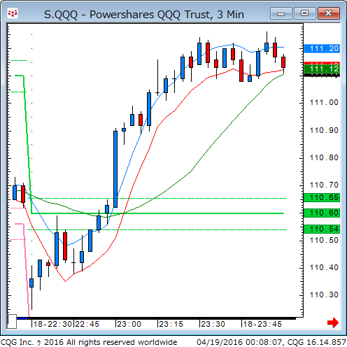 160418_100809_CQG_Classic_Chart_S_QQQ_-_Powershares_QQQ_Trust_3_Min.png