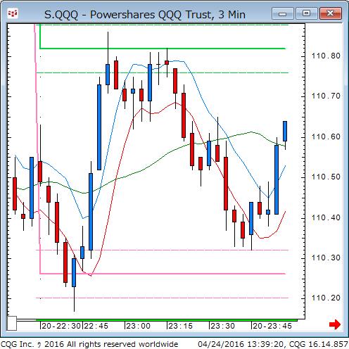 160423_233922_CQG_Classic_Chart_S_QQQ_-_Powershares_QQQ_Trust_3_Min.png