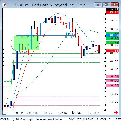 160423_234219_CQG_Classic_Chart_S_BBBY_-_Bed_Bath__Beyond_Inc_3_Min.png