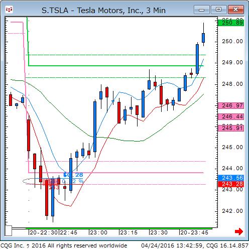 160423_234302_CQG_Classic_Chart_S_TSLA_-_Tesla_Motors_Inc_3_Min.png