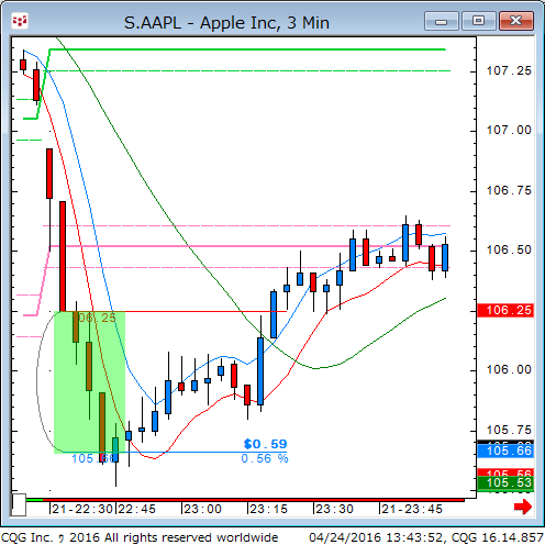 160423_234353_CQG_Classic_Chart_S_AAPL_-_Apple_Inc_3_Min.png