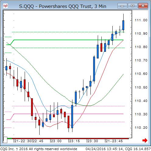 160423_234516_CQG_Classic_Chart_S_QQQ_-_Powershares_QQQ_Trust_3_Min.png
