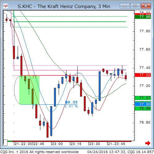 160423_234735_CQG_Classic_Chart_S_KHC_-_The_Kraft_Heinz_Company_3_Min.png