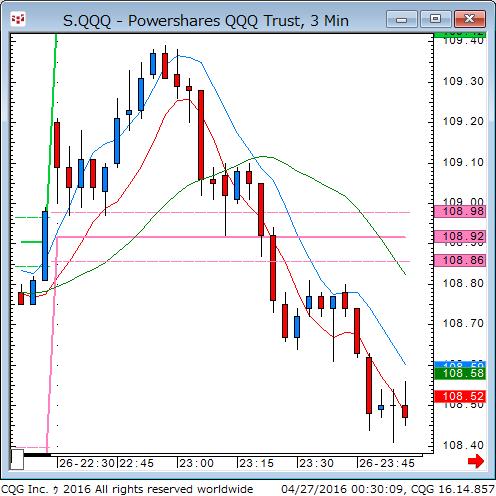 160426_103012_CQG_Classic_Chart_S_QQQ_-_Powershares_QQQ_Trust_3_Min.png