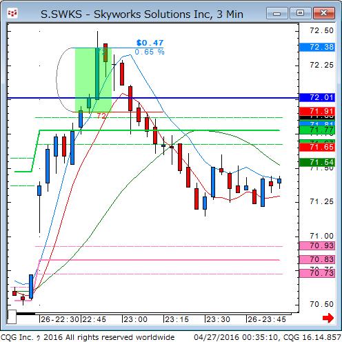 160426_103513_CQG_Classic_Chart_S_SWKS_-_Skyworks_Solutions_Inc_3_Min.png