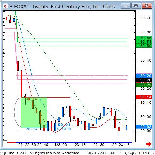 160430_101125_CQG_Classic_Chart_S_FOXA_-_Twenty-First_Century_Fox_Inc_Class_A_3_Min.png