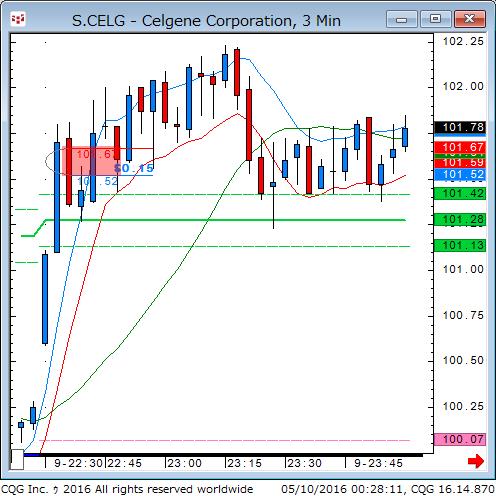 160509_102813_CQG_Classic_Chart_S_CELG_-_Celgene_Corporation_3_Min.png