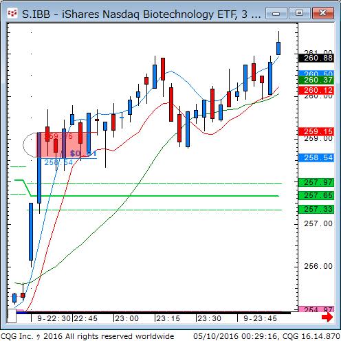 160509_102917_CQG_Classic_Chart_S_IBB_-_iShares_Nasdaq_Biotechnology_ETF_3_Min.png