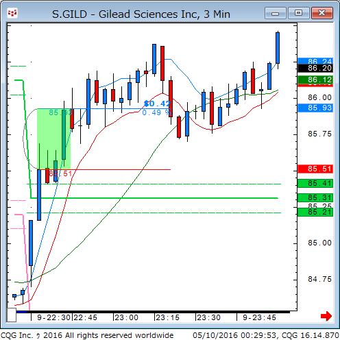 160509_102954_CQG_Classic_Chart_S_GILD_-_Gilead_Sciences_Inc_3_Min.png