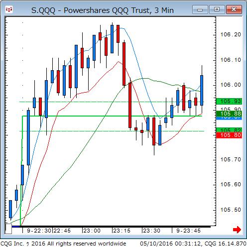 160509_103113_CQG_Classic_Chart_S_QQQ_-_Powershares_QQQ_Trust_3_Min.png