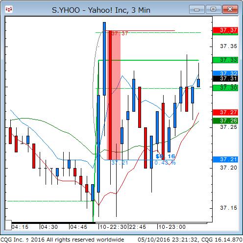 160510_092134_CQG_Classic_Chart_S_YHOO_-_Yahoo!_Inc_3_Min.png