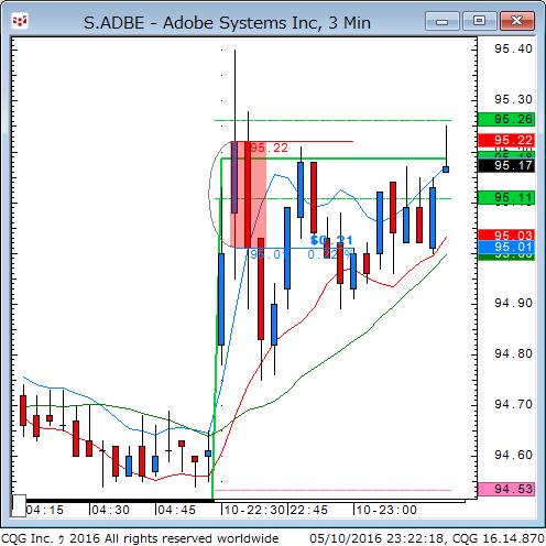 160510_092219_CQG_Classic_Chart_S_ADBE_-_Adobe_Systems_Inc_3_Min.png
