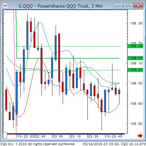 160514_091900_CQG_Classic_Chart_S_QQQ_-_Powershares_QQQ_Trust_3_Min.png
